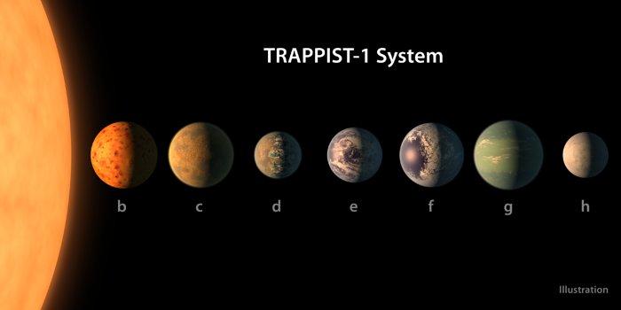 Confronto tra le dimensioni dei pianeti del sistema TRAPPIST-1, allineati in ordine di distanza dalla stella madre. Le superfici dei pianeti sono riportate con rappresentazioni artistiche delle loro potenziali caratteristiche superficiali, tra cui acqua, ghiaccio e atmosfera. Credit: NASA/R. Hurt/T. Pyle