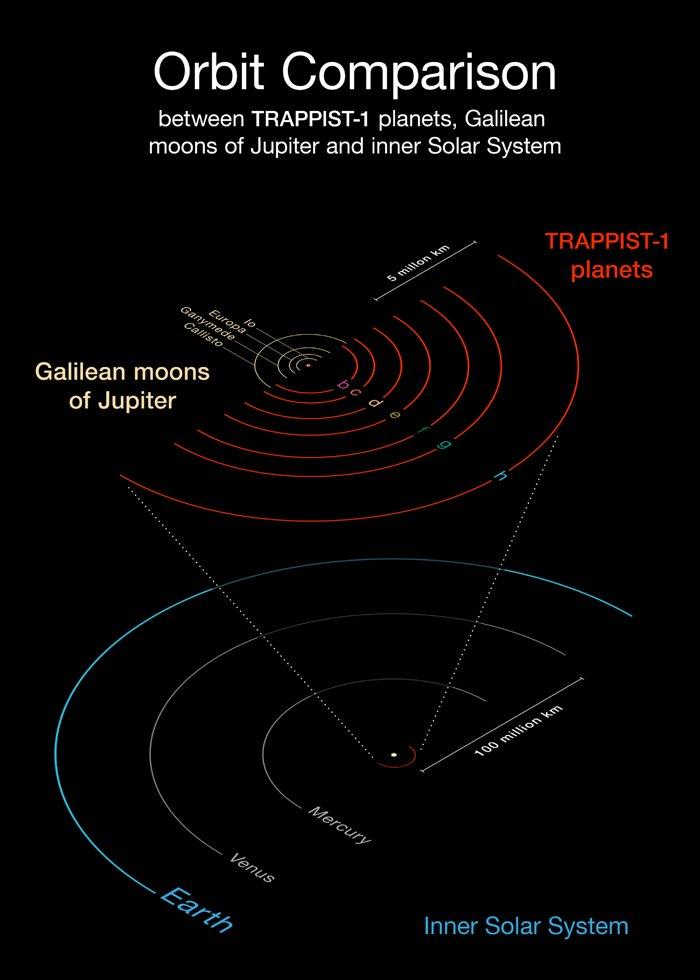 Il diagramma confronta le orbite dei pianeti appena scoperti intorno alla debole stella rossa TRAPPIST-1 con quelle delle lune di Giove scoperte da Galileo e con il Sistema Solare interno. Tutti i pianeti di TRAPPIST-1 sono più vicini alla stella madre di quanto non sia Mercurio al Sole. Poichè la loro stella è più debole, però, risultano esposti a livelli di irraggiamento simili a quelli di Venere, Terra e Marte nel Sistema Solare. Credit: ESO/O. Furtak
