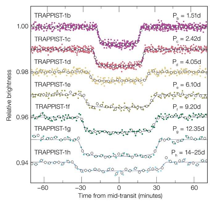 Questo grafico mostra come la luce della nana ultrafredda nota come TRAPPIST-1 diminuisca a mano a mano che i sette pianeti passano di fronte alla stella e bloccano parte della sua luce. I pianeti maggiori producono abbassamenti più significativi e i più distanti hanno transiti più lunghi poichè orbitano più lentamente. I dati sono stati ottenuti dalle osservazioni fatte con il telescopio spaziale Spitzer della NASA. Credit: ESO/M. Gillon et al.