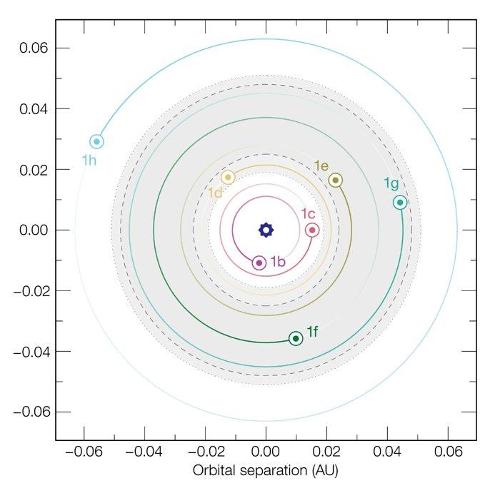 Questo grafico mostra le dimensioni relative delle orbite dei sette pianeti che ruotano intorno alla stella nana ultrafredda TRAPPIST-1. L'area ombreeggiata mostra l'estensione della zona abitabile, dove potrebbero esistere oceani di acqua liquida, sulla superificie del pianeta. L'orbita del pianeta più esterno, TRAPPIST-1h, non è ben nota al presente. Le linee tratteggiate mostrano limiti alternativi per la zona abitabile, basati su diverse assunzioni teoriche. Credit: ESO/M. Gillon et al.