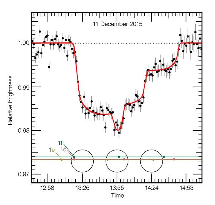Questo grafico mostra la variazione di luminosità  della debole stella nana TRAPPIST-1 durante un insolito transito triplo l'11 dicembre 2015. Mentre la stella veniva osservata con lo strumento HAWK-I montato sul VLT (Very Large Telescope) dell'ESO, tre pianeti sono passati di fronte al disco della stella, bloccando via via parte della sua luce. Questa storica curva di luce mostra per la prima volta tre pianeti temperati, di dimensioni paragonabili a quella della Terra, due dei quali nella zona abitabile, che passano di fronte alla propria stella madre. Credit: ESO/M. Gillon et al.