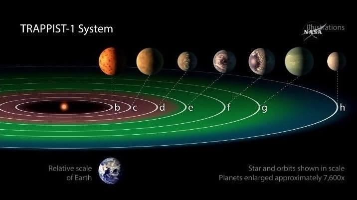 esopianeti TRAPPIST-1