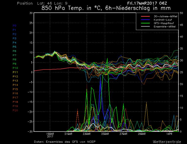 Spaghi Monza: temperature previste ad 850hPa (1500 metri circa)