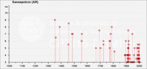 Storia sismica di Sansepolcro, DBMI15