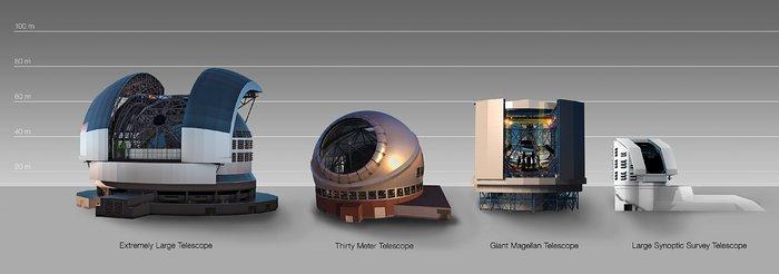 Nel disegno la cupola dell'ELT (Extremely Large Telescope) viene messa a confronto con quelle degli altri principali telescopi da terra attualmente in costruzione.Crediti: ESO
