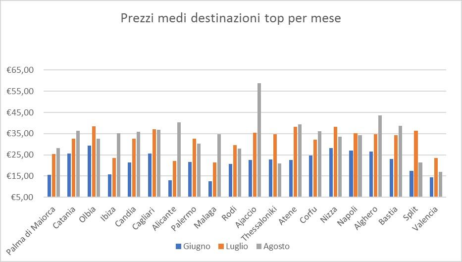 Estate sul Mediterraneo-confronto prezzi del noleggio_CS_HAPPY-CAR12