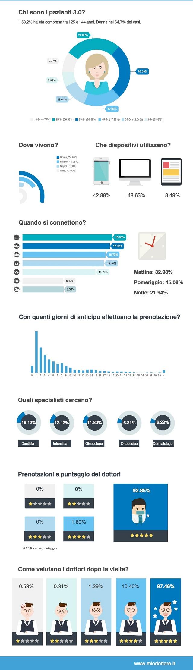 MioDottore.it_Patient Behaviour_infografica
