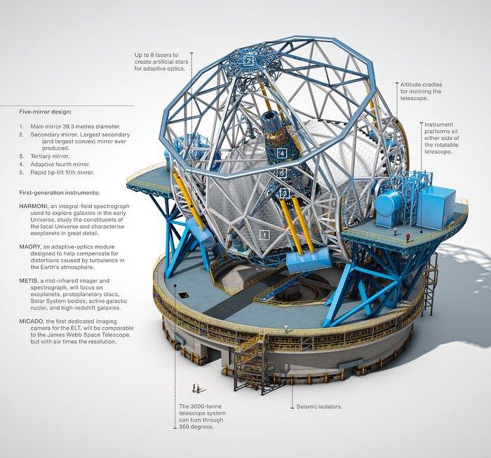 Questa infografica (in inglese) mostra una panoramica della struttura dell'ELT con attenzione particolare agli strumenti di prima generazione. La prima luce dell'ELT è prevista per il 2024, mentre gli strumenti per il 2025.Crediti: ESO