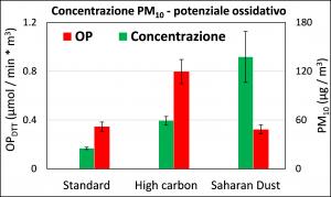 fig2_esempio_di risultati_per_il_potenziale_ossidativo_e_le_concentrazioni_misurate
