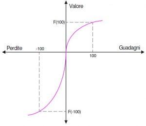 La funzione asimmetrica di valore di Kahneman e Tversky. Contrariamente alla tradizionale funzione di utilità, la funzione di valore viene definita rispetto alle variazioni della ricchezza. E' più ripida rispetto alle perdite che rispetto ai guadagni, è concava nei guadagni e convessa nelle perdite. Questa proprietà della funzione di valore è alla base di numerose applicazioni pratiche, soprattutto a livello di marketing.