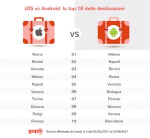 destinazioni iOSvsAndroid-Gopili