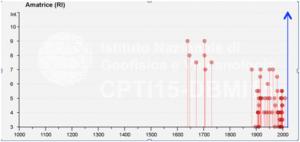 La storia sismica di Amatrice (da DBMI15; Locati et al, 2016) è nota a partire dal terremoto del 1639 (Mw 6.2 CPTI15; Rovida et al., 2016) e fino ad oggi presentava risentimenti sismici massimi pari al grado 9 MCS. La freccia blu a destra indica il devastante grado 11 MCS (e EMS) dovuto al cumulo degli effetti prodotti dalla sequenza del 2016-2017, e rappresenta il massimo storico raggiunto per questa località (NB: Questo dato non compare nel database DBMI15, in quanto la versione attuale del catalogo CPTI15 è aggiornata al 2014).