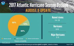 stagione uragani noaa (11)