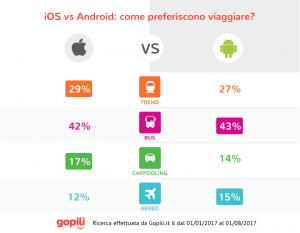 trasporti iOSvsAndroid-Gopili