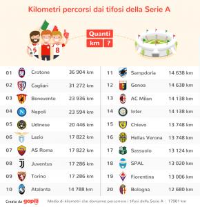 Ecco quali sono i tifosi della Serie A e dei principali campionati europei che