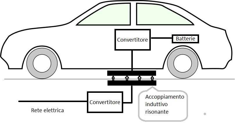 """Auto elettriche, ecco l'attesa rivoluzione: il progetto """"MICEV"""" lancia la soluzione definitiva con la ricarica wireless"""