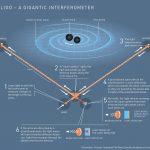 Premio Nobel per la Fisica 2017 alla scoperta delle onde gravitazionali [GALLERY]