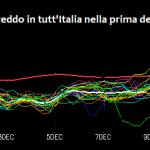 Previsioni Meteo Dicembre, ed è subito Inverno: nel weekend inizierà un lungo periodo di freddo intenso in tutt'Italia