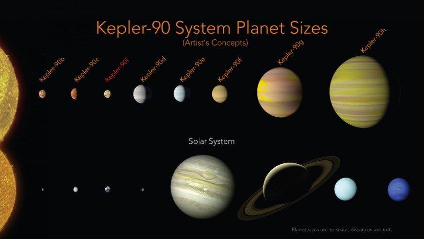 sistema solare kepler