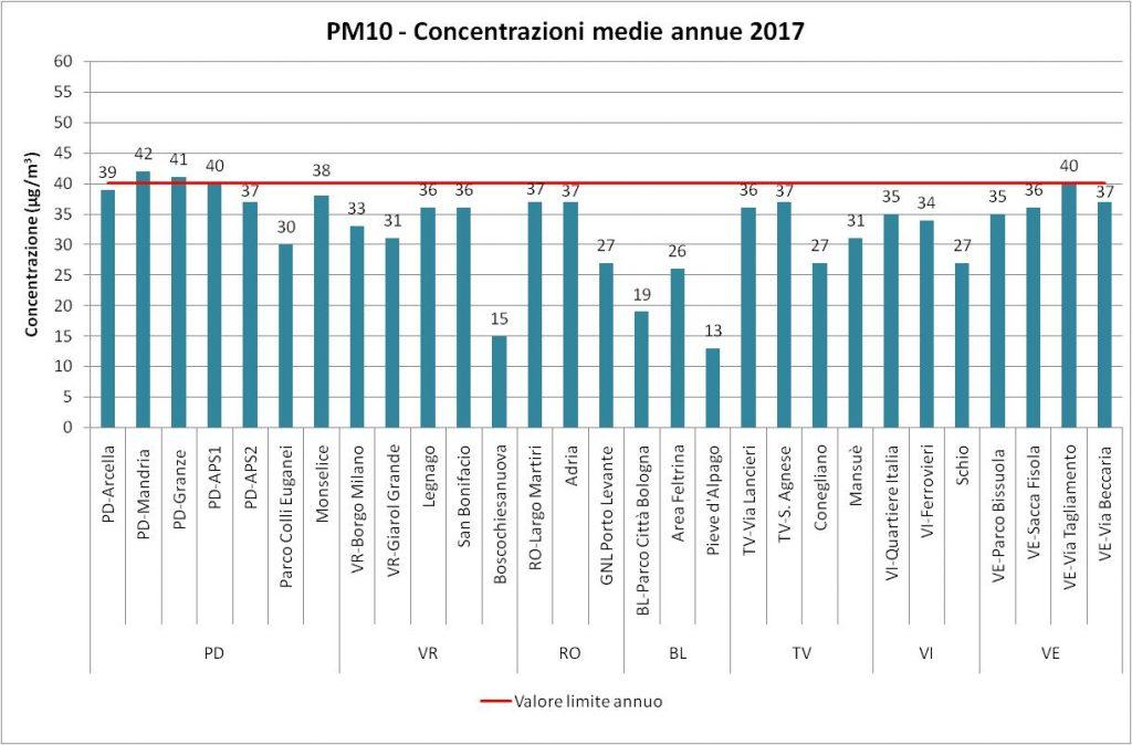 Smog e polveri sottili PM10: il 2017 anno critico in Veneto