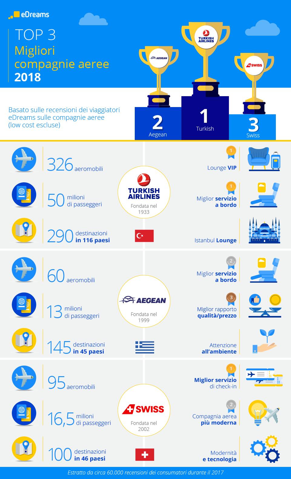 Per i viaggiatori Turkish Airlines è la regina dei cieli: ecco la classifica delle migliori compagnie