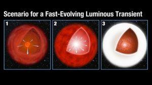 supernove veloci