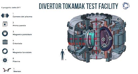 Il progetto DTT e la fusione nucleare