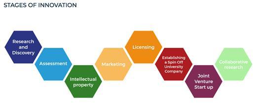 University for Innovation