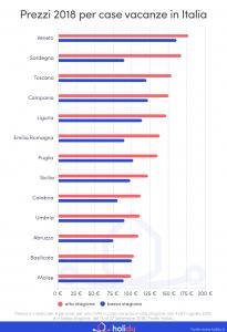 Estate 2018, case vacanza: grande differenza di prezzi tra l