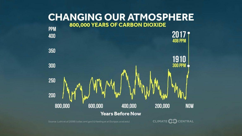 anidride carbonica cambiamenti climatici