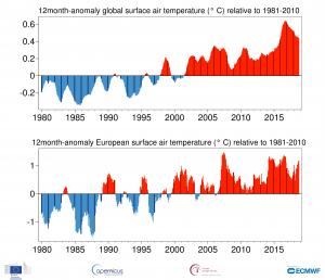 anomalia 12 mesi globale europa