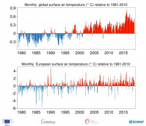 anomalia temperature mensili globali ed europa