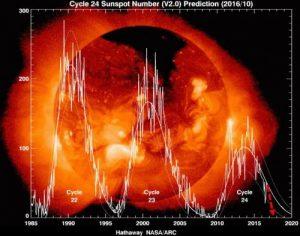 cicli solari