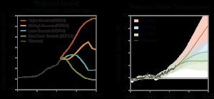 previsioni emissioni carbonio e temperature