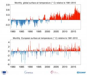 temperature mensili globali ed europee