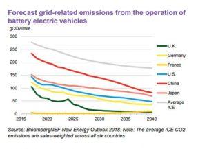 Emissioni co2 produzione energia elettrica