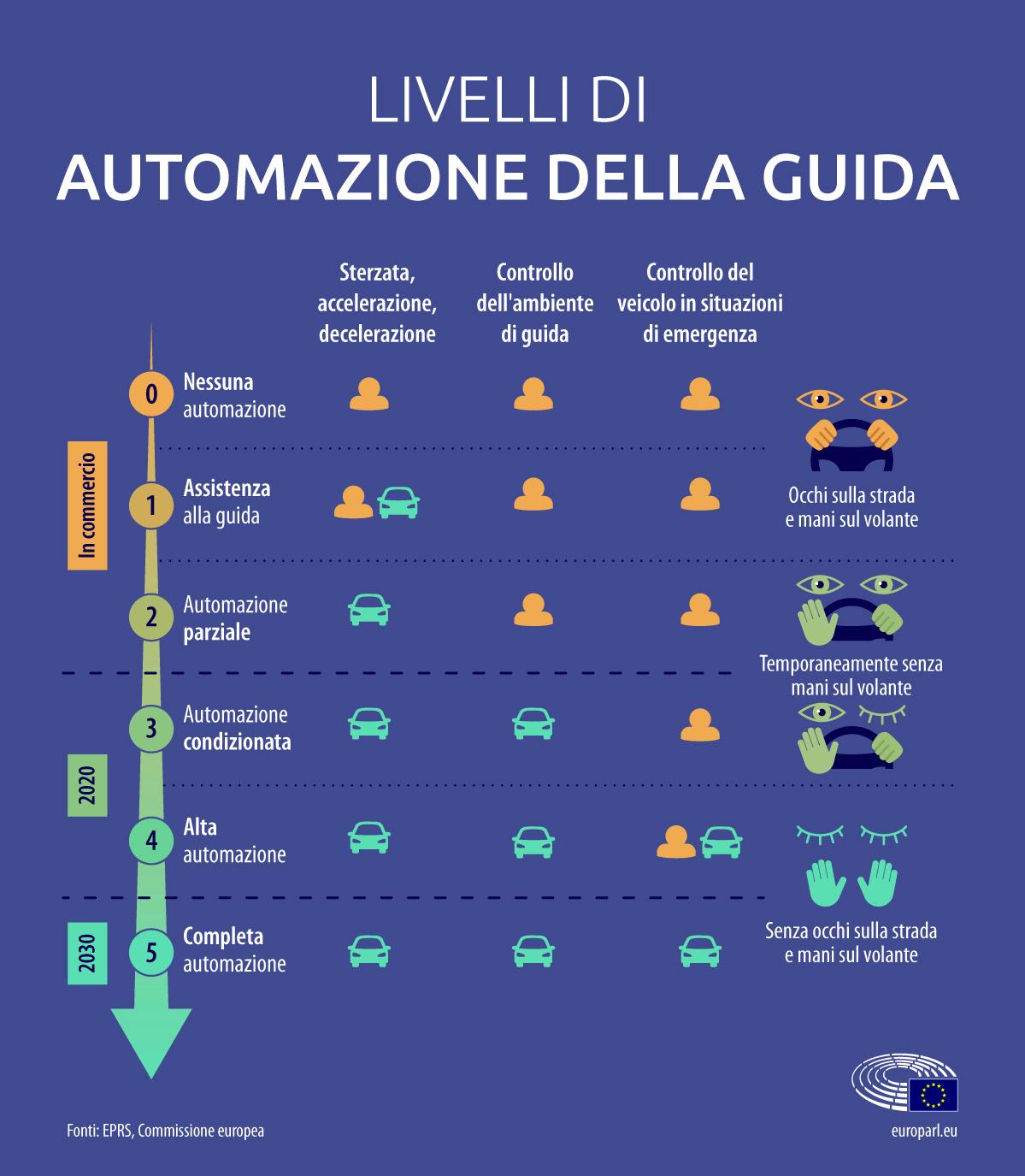 livelli guida autonoma