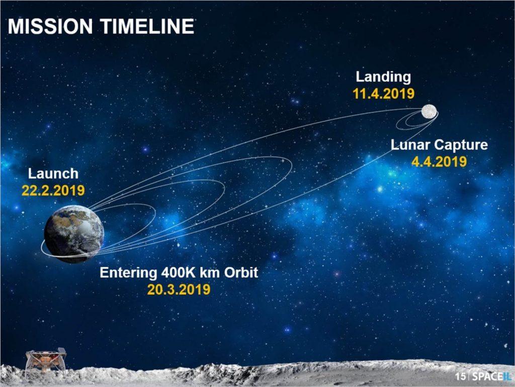 Spacex spaceil isdraele luna lander map