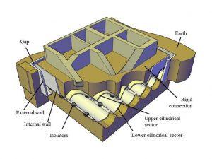 Struttura di Isolamento Sismico per Edifici Esistenti (Brevetto ENEA-Politecnico di Torino)