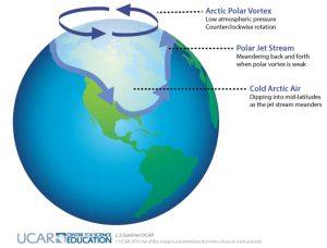 vortice polare riscaldamento globale