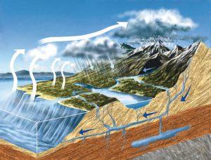 ciclo dell'acqua idrologico schema