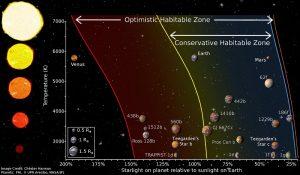 pianeti stella Teegarden