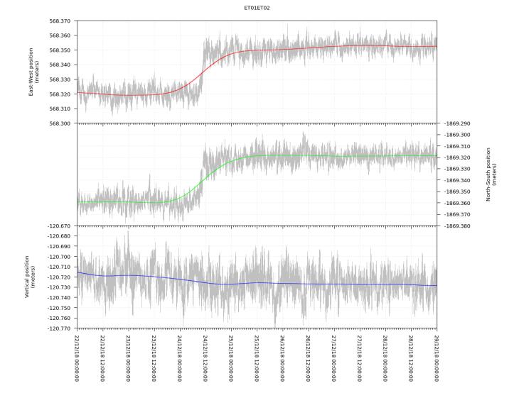 Figura 6 – Serie storica della variazione della distanza tra le stazioni ET01 ed ET02, a cavallo della faglia della Pernicana, dal 22 al 28 dicembre 2018. Le linee grigie mostrano i dati grezzi, le linee spesse e colorate sono le variazioni mediate