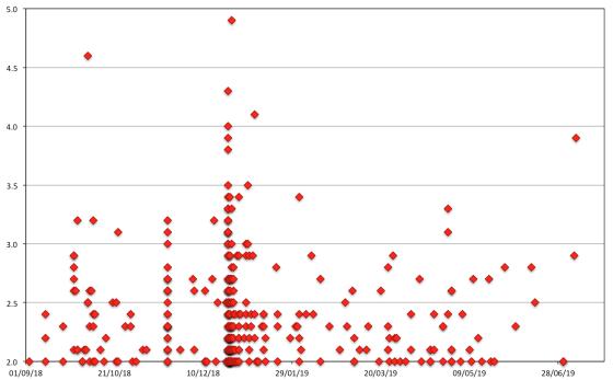 Immagine 3 - Eventi localizzati in area etnea dal 1° settembre con magnitudo pari a 2 o maggiore