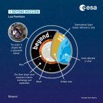 Luca Parmitano è pronto per la Missione Beyond: oggi la partenza da Baikonur, direzione Stazione Spaziale Internazionale [INFOGRAFICA]