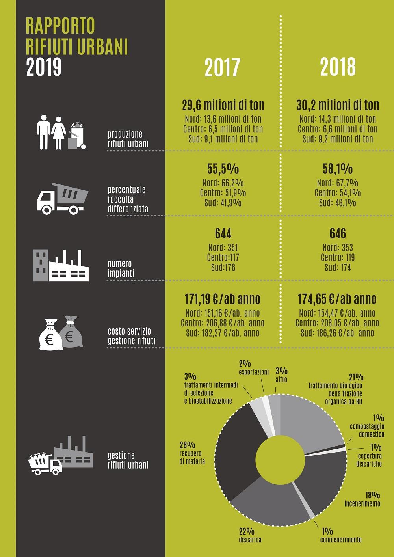 infografica rifiuti ispra