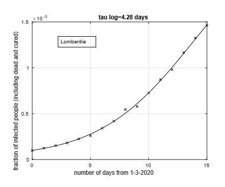 Figura 1: Frazione del numero di contagiati osservati in Lombardia rispetto alla popolazione della regione in funzione del tempo a partire dal 1 Marzo. Il miglior ?t con un modello logistico è sovrapposto ai dat