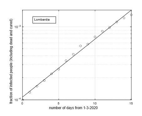 Figura 2: Frazione del numero di contagiati osservati in Lombardia rispetto alla popolazione della regione in funzione del tempo a partire dal 1 Marzo ed in scala semi-logaritmica. La linea retta rappresenta il modello geometrico stimato a partire dai dati. Notiamo un buon adattamento del modello teorico ai dati e che gli ultimi tre punti sperimentali sono sotto la retta che corrisponde al miglior ?t con un modello geometrico. Questo fornisce evidenza del trend di riduzione del tasso di crescita