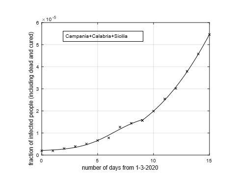 Figura 4: Frazione del numero di contagiati osservati nelle regioni del sud Italia: Campania, Calabria e Sicilia rispetto alla somma delle rispettive popolazioni in funzione del tempo a partire dal 1 Marzo. Il miglior ?t con un modello doppio logistico è sovrapposto ai dati