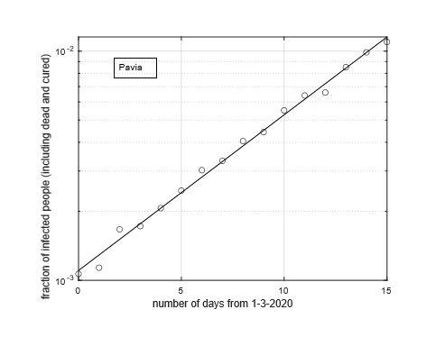 Figura 5: Sequenza temporale della frazione dei contagiati osservati nella provincia di Pavia rispetto alla popolazione della provincia (in scala semi-logaritmica). Il miglior ?t con un modello geometrico è sovrapposto ai dati